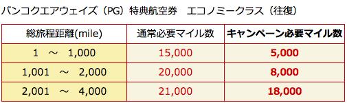 日本航空、バンコクエアウェイズ、キャンペーン